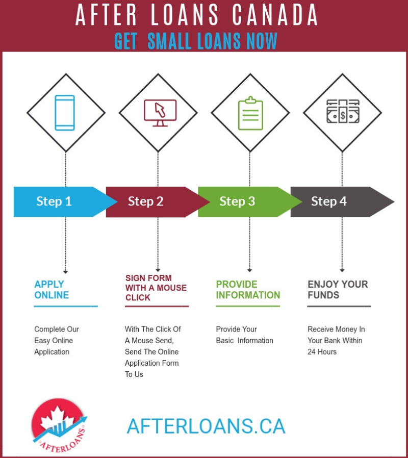 Small Loans Infographic